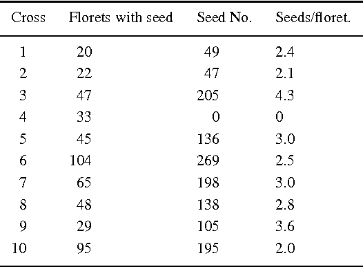 Table 1. Seed set in hand crosses between T. repens variety Olwen (female parent) and T. nigrescens population Ah 1524 in 1991. Each cross is between different genotypes of the two parents