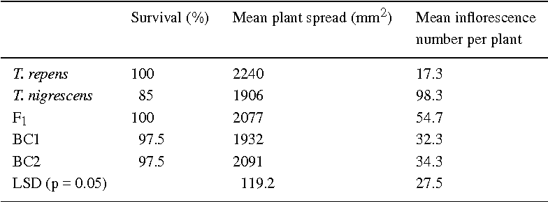 Table 2. Survival, spread and inflorescence production in T. repens, T. nigrescens and their F1 hybrids and 1 st and 2nd generation backcrosses to T. repens in the field