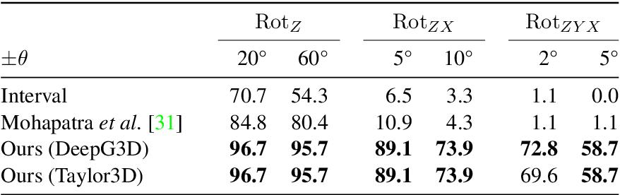 Figure 2 for Robustness Certification for Point Cloud Models