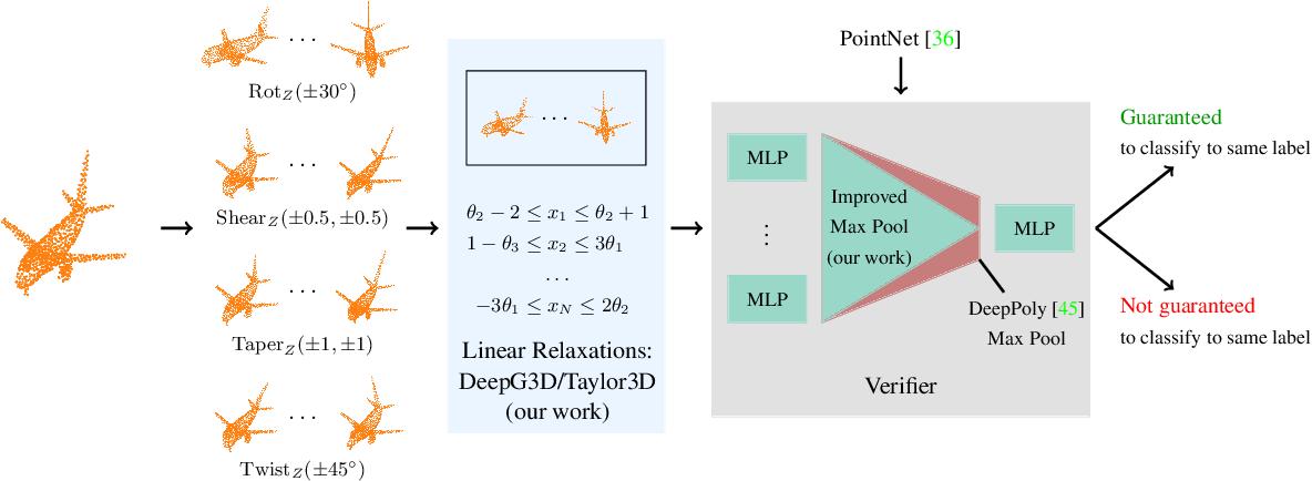 Figure 1 for Robustness Certification for Point Cloud Models