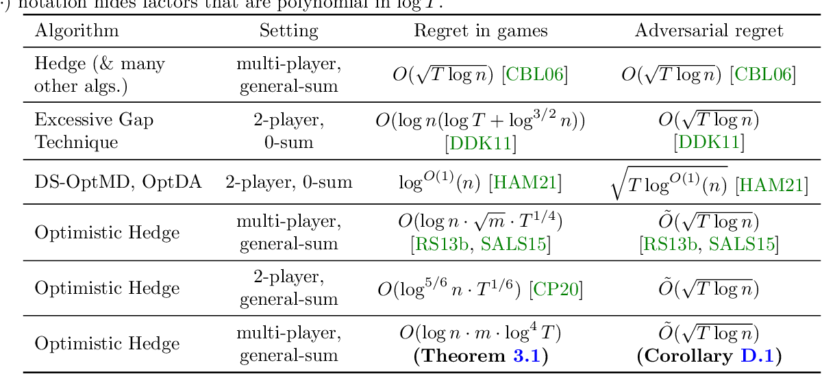 Figure 1 for Near-Optimal No-Regret Learning in General Games