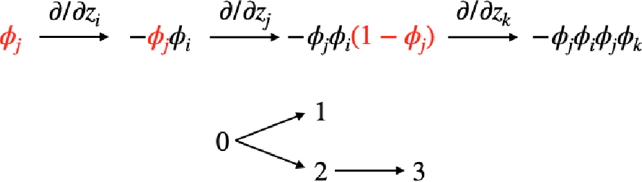 Figure 2 for Near-Optimal No-Regret Learning in General Games