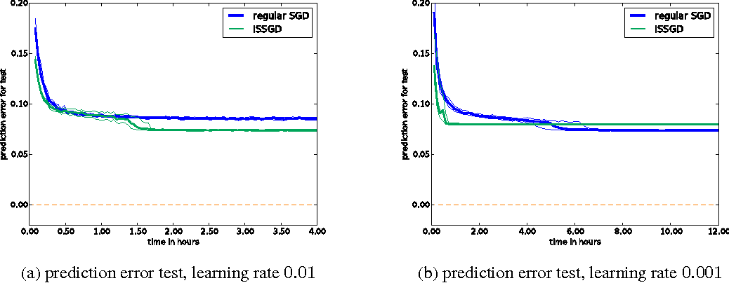 Figure 4 for Variance Reduction in SGD by Distributed Importance Sampling