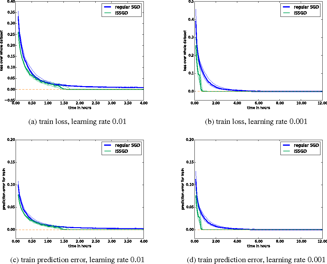 Figure 3 for Variance Reduction in SGD by Distributed Importance Sampling