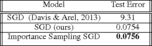 Figure 2 for Variance Reduction in SGD by Distributed Importance Sampling