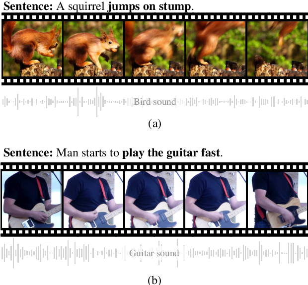 Figure 1 for Video-aided Unsupervised Grammar Induction