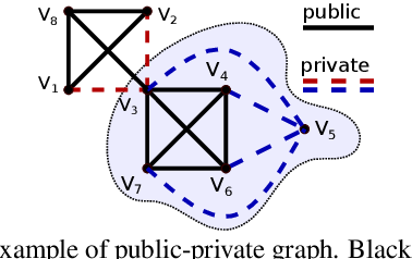 Figure 1 for Fast Algorithm for K-Truss Discovery on Public-Private Graphs