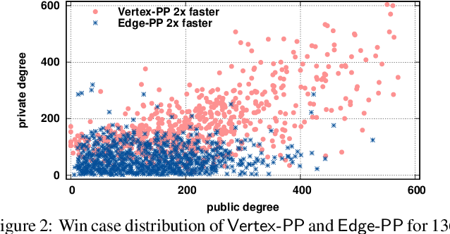Figure 3 for Fast Algorithm for K-Truss Discovery on Public-Private Graphs