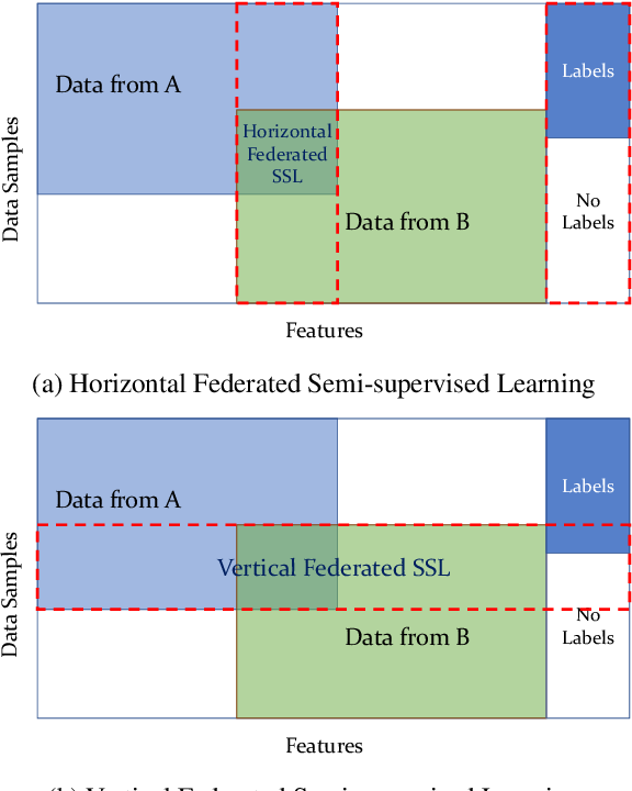 Figure 1 for A Survey towards Federated Semi-supervised Learning