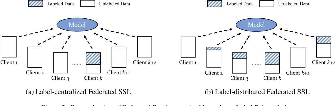Figure 2 for A Survey towards Federated Semi-supervised Learning