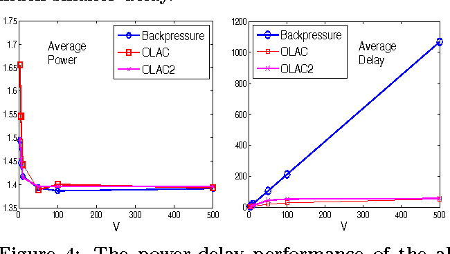 Figure 4 for The Power of Online Learning in Stochastic Network Optimization