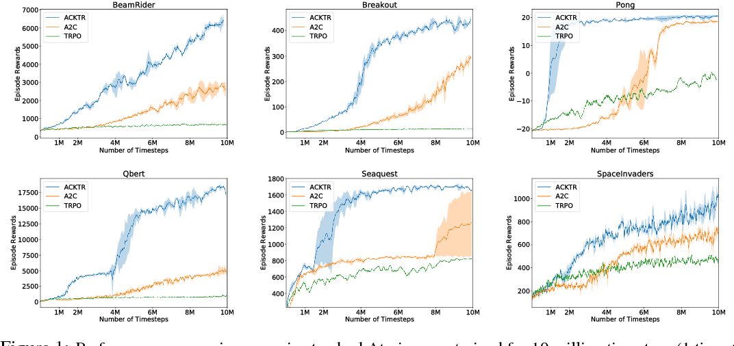 Figure 1 for Scalable trust-region method for deep reinforcement learning using Kronecker-factored approximation