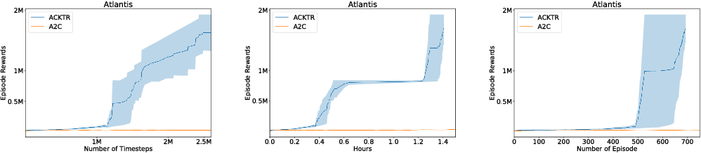 Figure 3 for Scalable trust-region method for deep reinforcement learning using Kronecker-factored approximation
