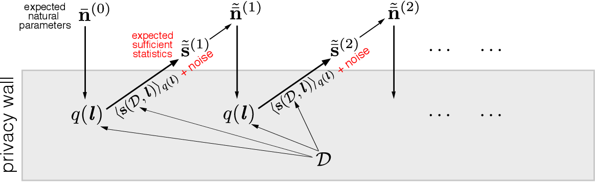 Figure 1 for Variational Bayes In Private Settings (VIPS)