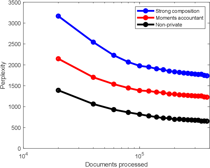 Figure 4 for Variational Bayes In Private Settings (VIPS)