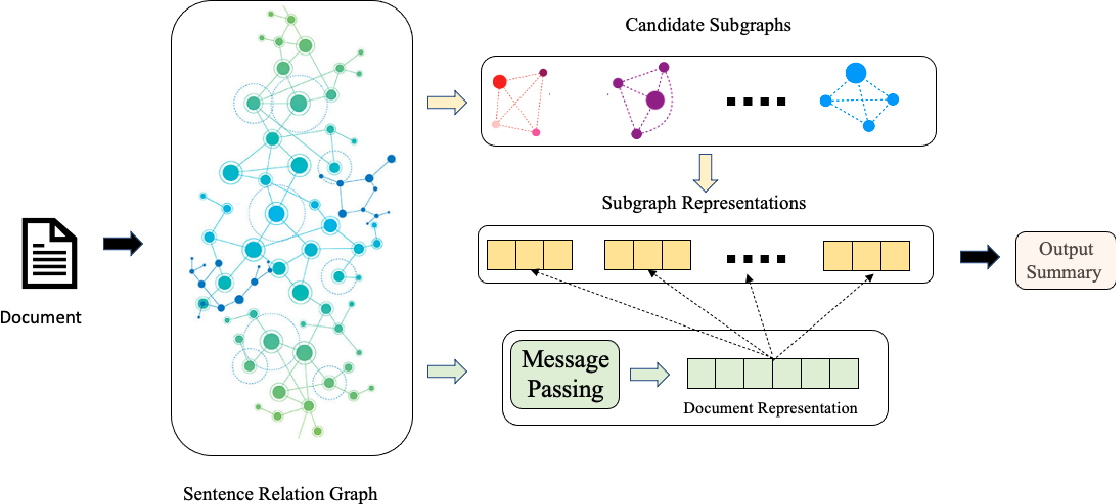 Figure 1 for Centrality Meets Centroid: A Graph-based Approach for Unsupervised Document Summarization