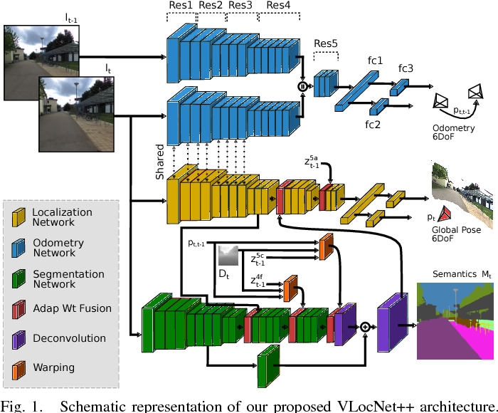 Figure 1 for VLocNet++: Deep Multitask Learning for Semantic Visual Localization and Odometry