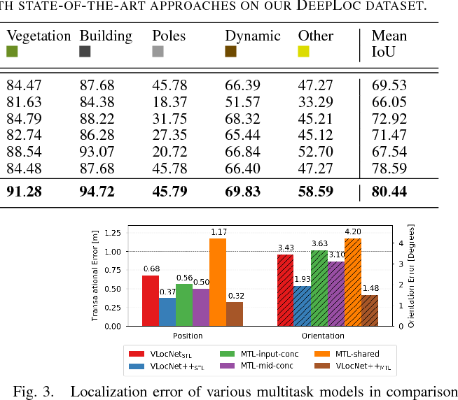 Figure 4 for VLocNet++: Deep Multitask Learning for Semantic Visual Localization and Odometry