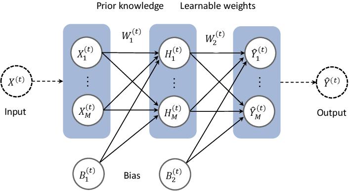 Figure 1 for Long Short-term Cognitive Networks