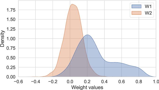Figure 4 for Long Short-term Cognitive Networks