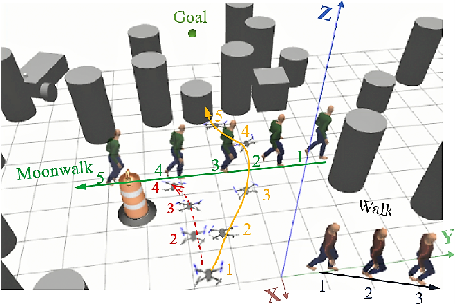 Figure 1 for Identification and Avoidance of Static and Dynamic Obstacles on Point Cloud for UAVs Navigation