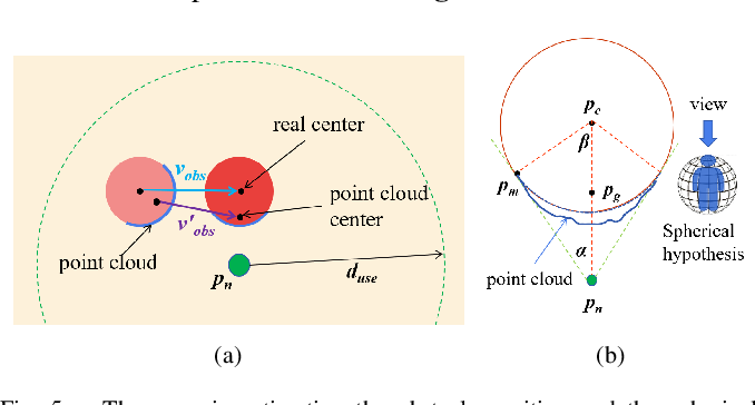 Figure 4 for Identification and Avoidance of Static and Dynamic Obstacles on Point Cloud for UAVs Navigation