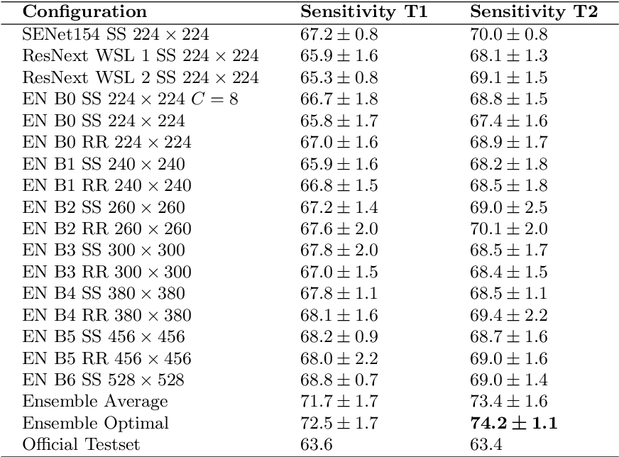 Figure 2 for Skin Lesion Classification Using Ensembles of Multi-Resolution EfficientNets with Meta Data