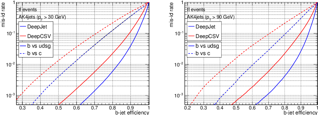 Figure 2 for Jet Flavour Classification Using DeepJet