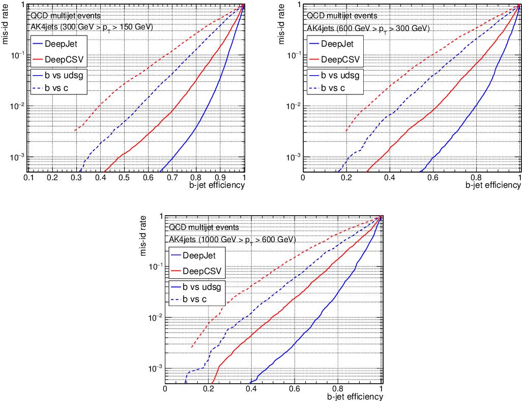 Figure 3 for Jet Flavour Classification Using DeepJet