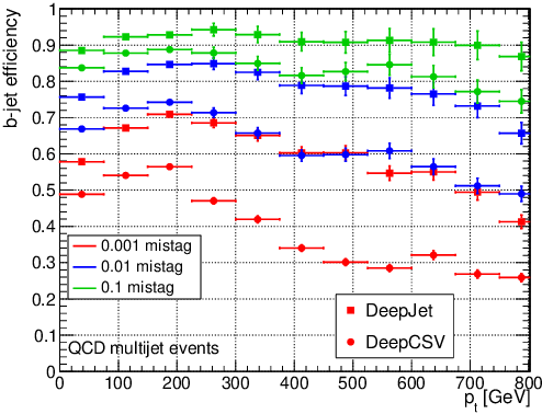 Figure 4 for Jet Flavour Classification Using DeepJet
