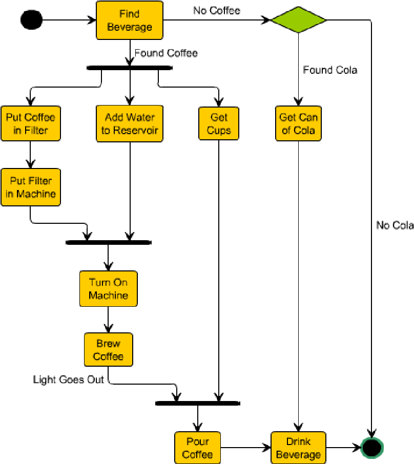 Flowgen flowchart based documentation for c codes semantic scholar figure 1 ccuart Gallery