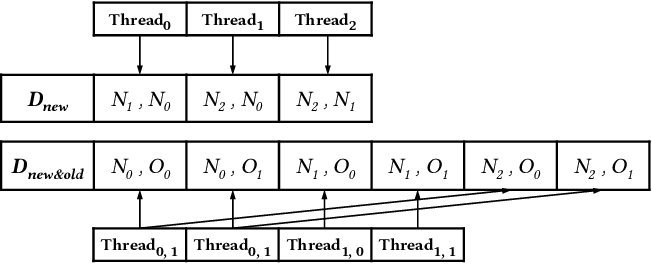 Figure 3 for Large-Scale Approximate k-NN Graph Construction on GPU
