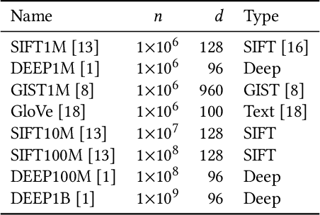Figure 2 for Large-Scale Approximate k-NN Graph Construction on GPU