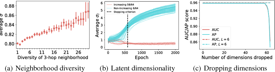Figure 2 for Deep Gaussian Embedding of Graphs: Unsupervised Inductive Learning via Ranking