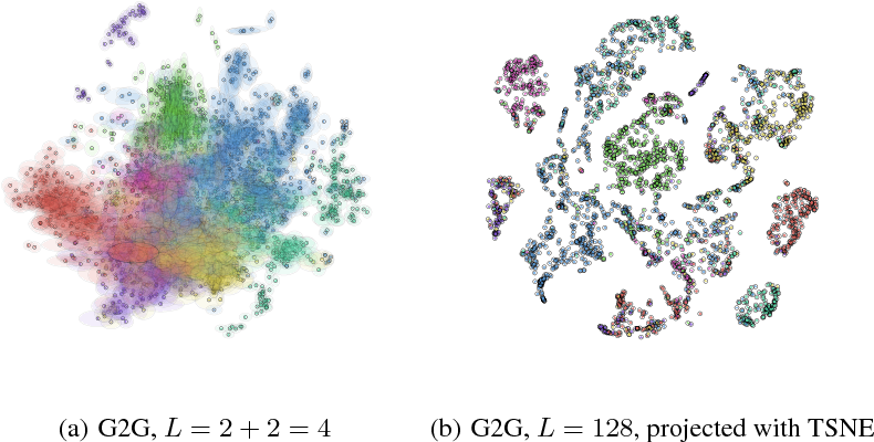 Figure 3 for Deep Gaussian Embedding of Graphs: Unsupervised Inductive Learning via Ranking