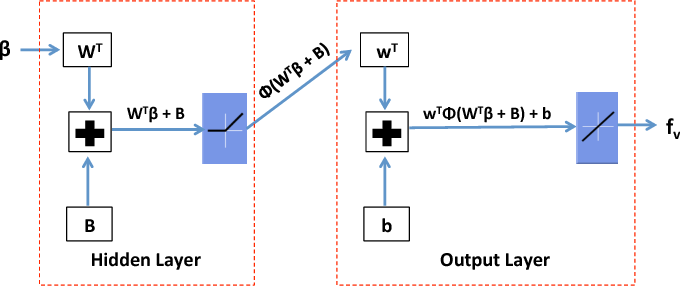 Figure 2 for Learning Quadrotor Dynamics Using Neural Network for Flight Control