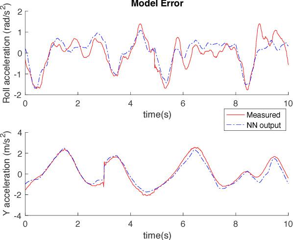 Figure 4 for Learning Quadrotor Dynamics Using Neural Network for Flight Control