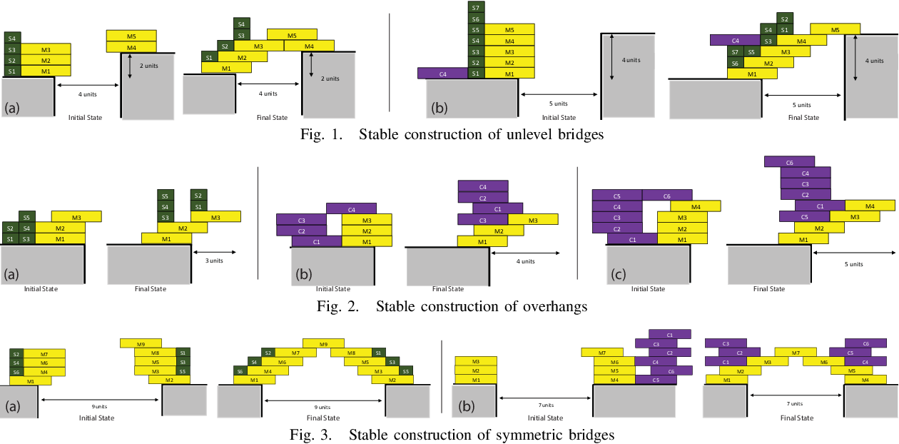 Figure 1 for A Formal Framework for Robot Construction Problems: A Hybrid Planning Approach