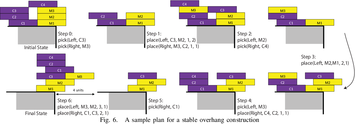 Figure 3 for A Formal Framework for Robot Construction Problems: A Hybrid Planning Approach