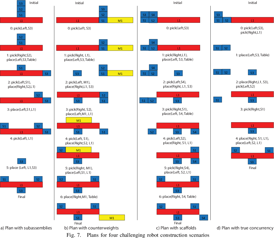 Figure 4 for A Formal Framework for Robot Construction Problems: A Hybrid Planning Approach