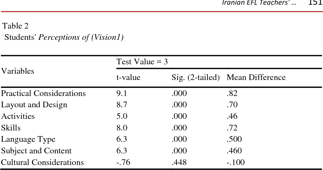 Table 2 from Iranian EFL Teachers' and Students' Perceptions towards