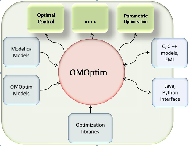 PDF] Towards Design Optimization with OpenModelica Emphasizing