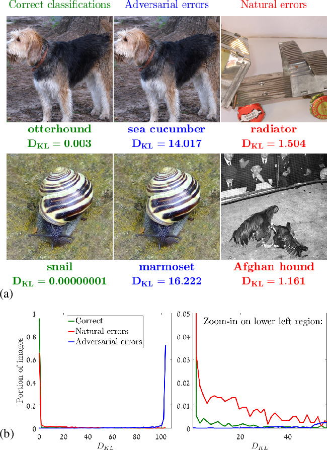 Figure 3 for Natural and Adversarial Error Detection using Invariance to Image Transformations