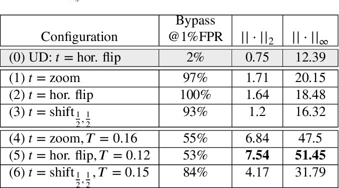 Figure 4 for Natural and Adversarial Error Detection using Invariance to Image Transformations