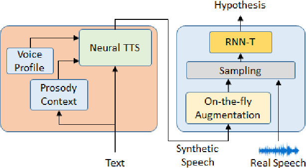 Figure 1 for SynthASR: Unlocking Synthetic Data for Speech Recognition