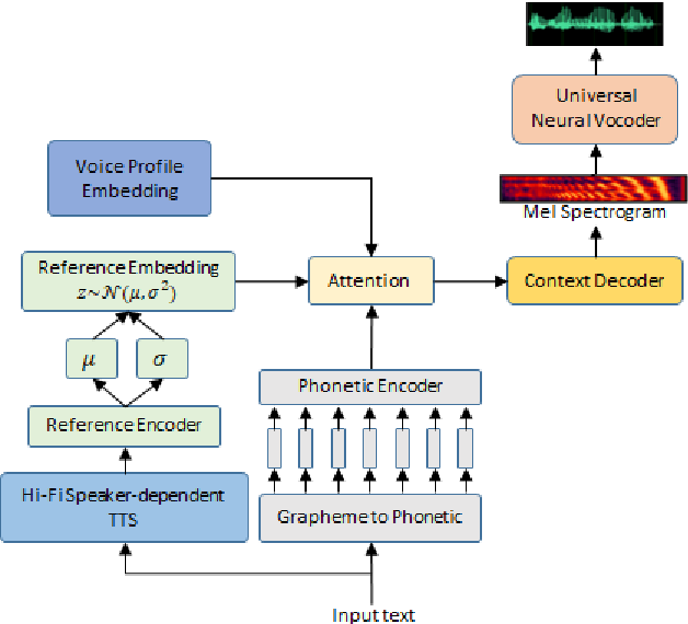 Figure 3 for SynthASR: Unlocking Synthetic Data for Speech Recognition
