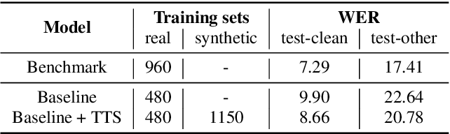 Figure 2 for SynthASR: Unlocking Synthetic Data for Speech Recognition
