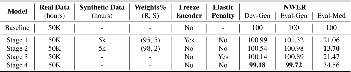 Figure 4 for SynthASR: Unlocking Synthetic Data for Speech Recognition