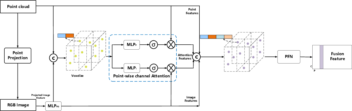 Figure 3 for MAFF-Net: Filter False Positive for 3D Vehicle Detection with Multi-modal Adaptive Feature Fusion
