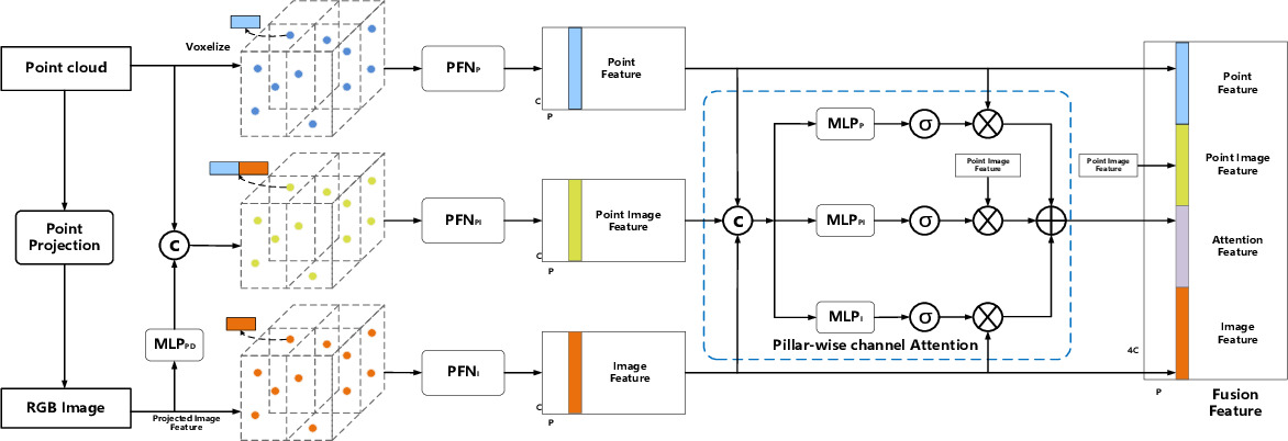Figure 4 for MAFF-Net: Filter False Positive for 3D Vehicle Detection with Multi-modal Adaptive Feature Fusion
